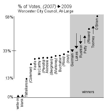 chart2009-2007